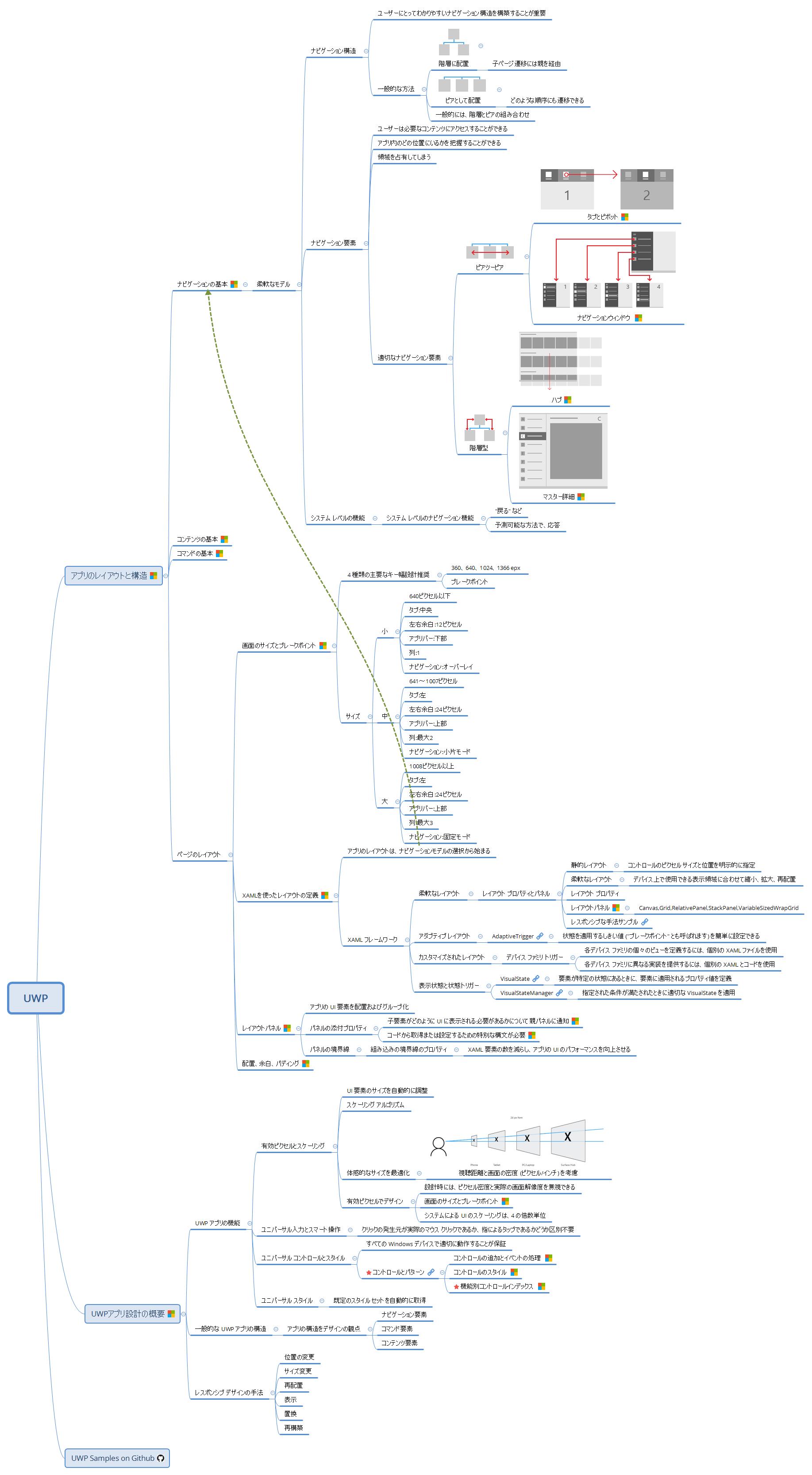 UWPアプリ設計のまとめ、リンク