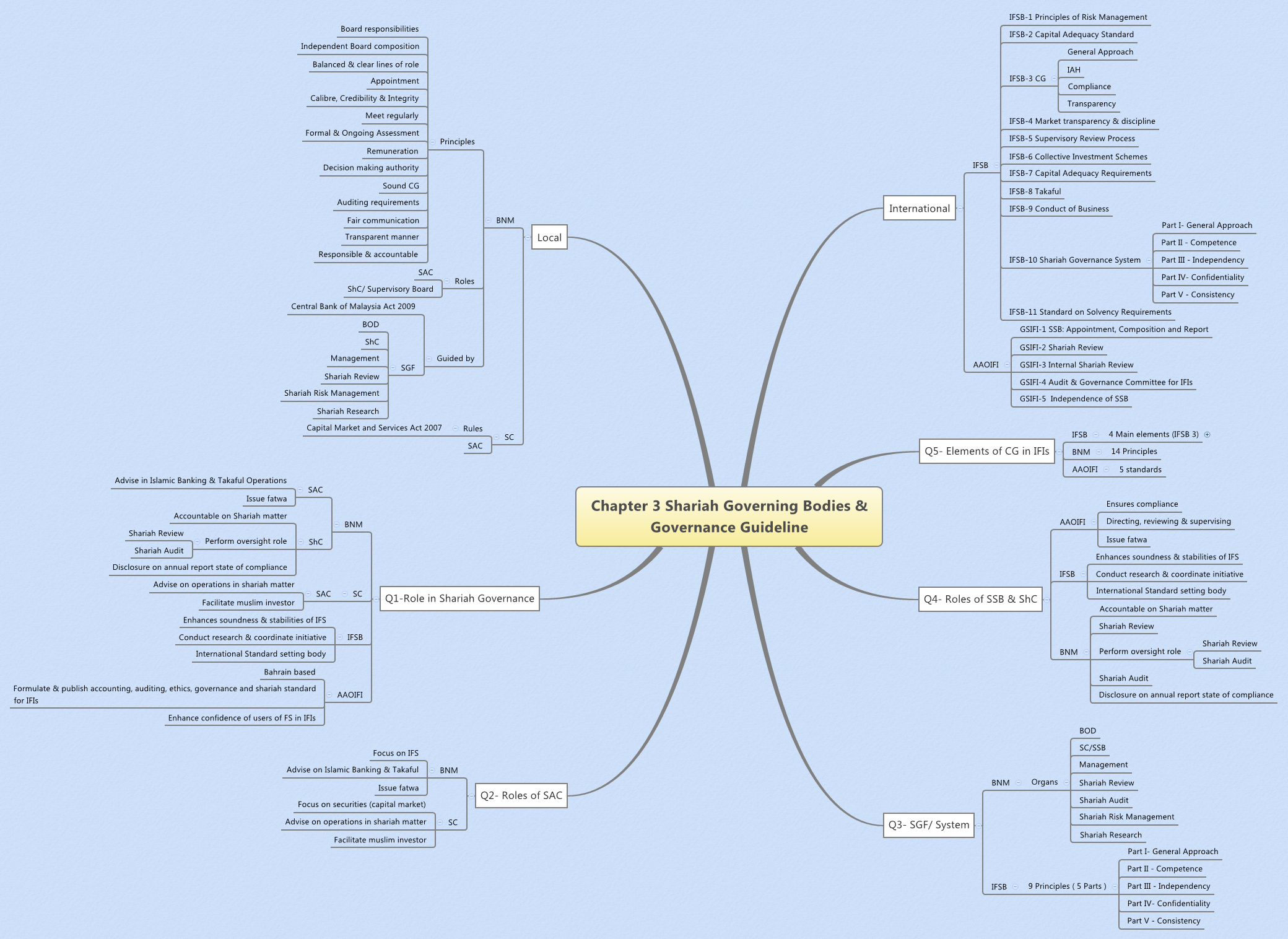 Chapter 3 Shariah Governing Bodies & Governance Guideline - XMind - Mind Mapping Software