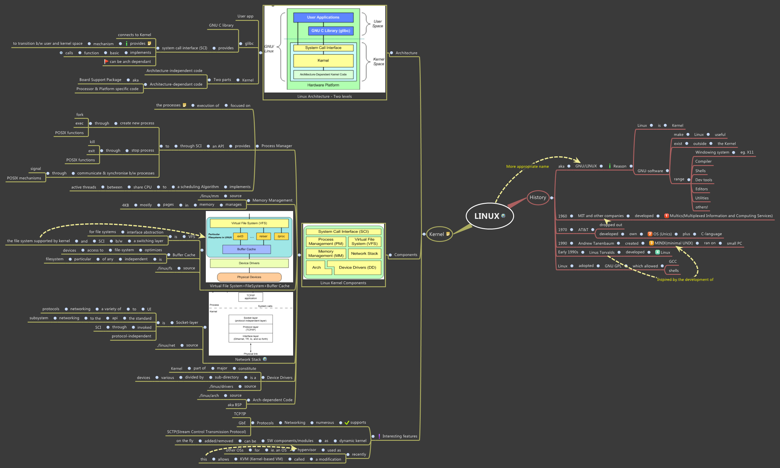 LINUX - XMind - Mind Mapping Software