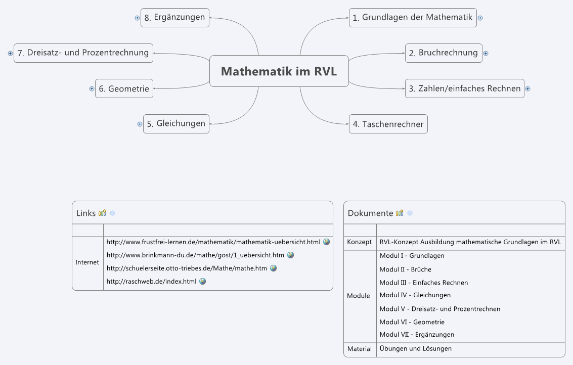 Mathematik im RVL - XMind: The Most Popular Mind Mapping Software on ...