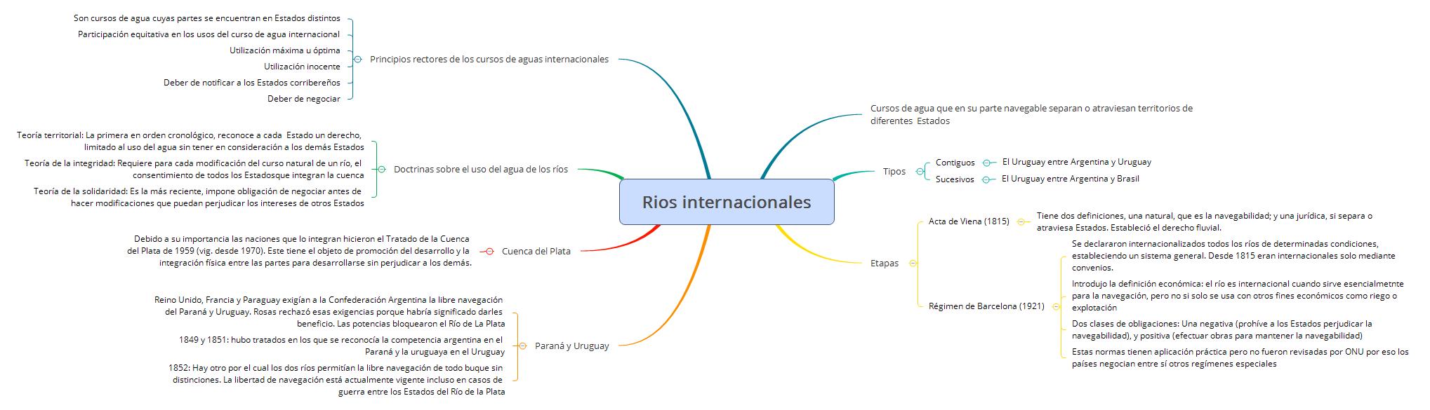 Rios internacionales