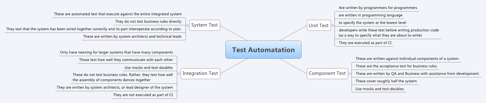 Test Automatation - XMind - Mind Mapping Software