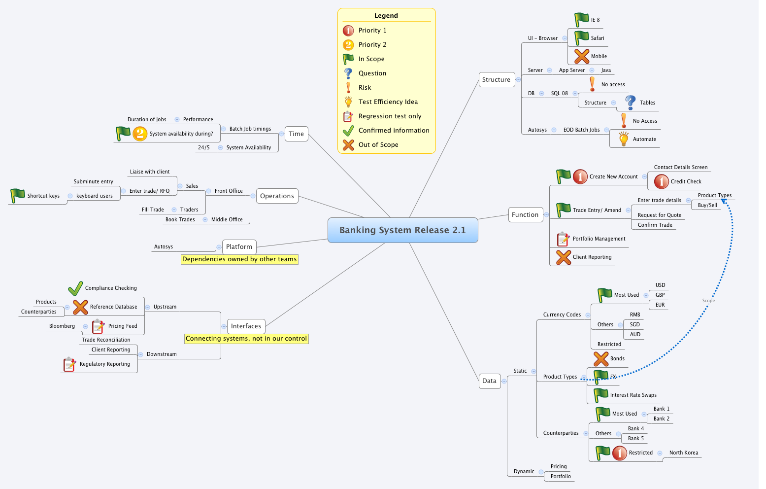 Banking System Release 2 1 - XMind - Mind Mapping Software
