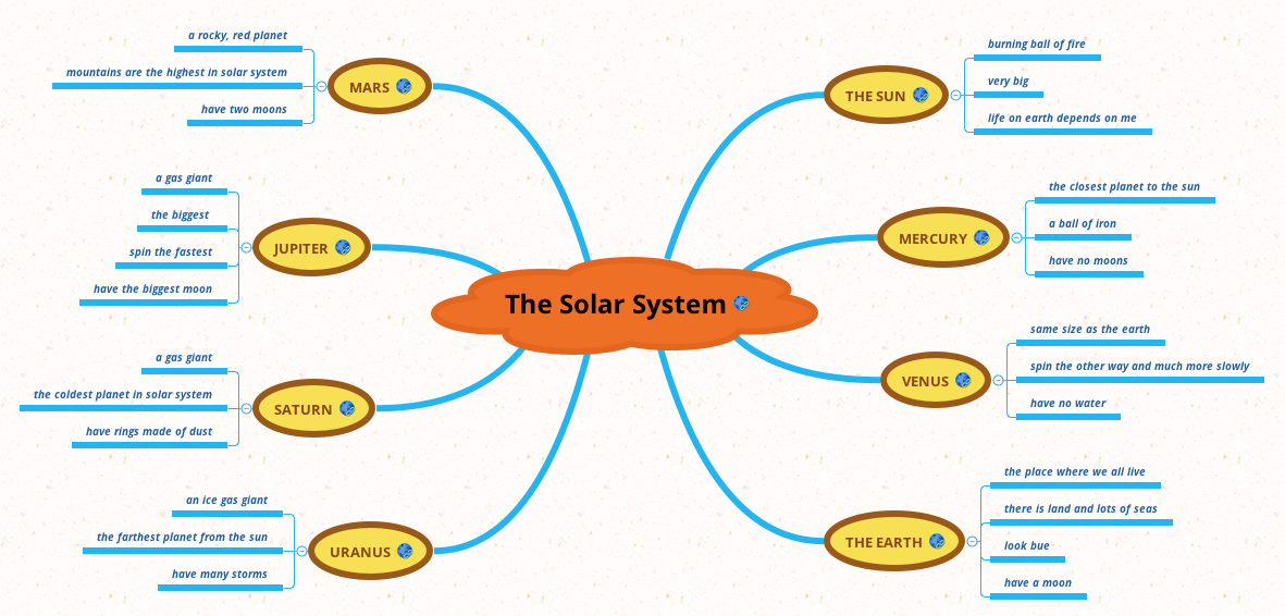 The Solar System XMind The Most Popular Mind Mapping Software On - Solar system mind map