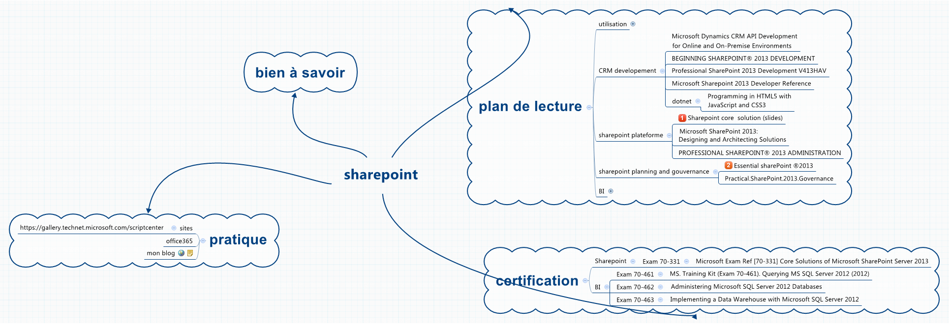 Sharepoint Xmind Mind Mapping Software