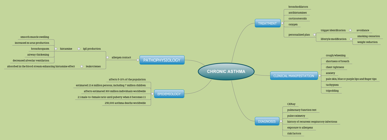 CHRONIC ASTHMA - XMind - Mind Mapping Software