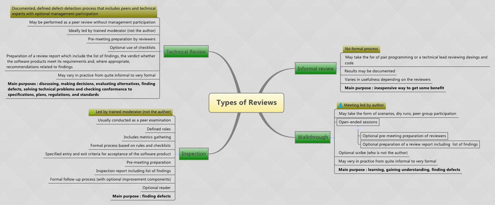 What are the types of review? - tryqa.com