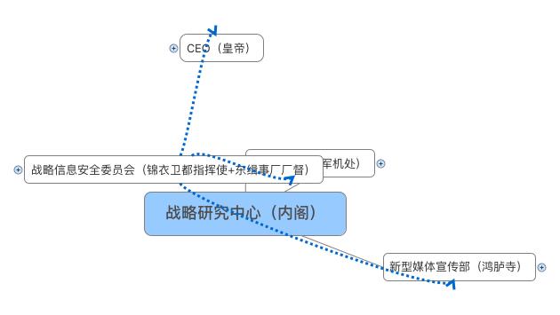 战略研究中心(内阁)