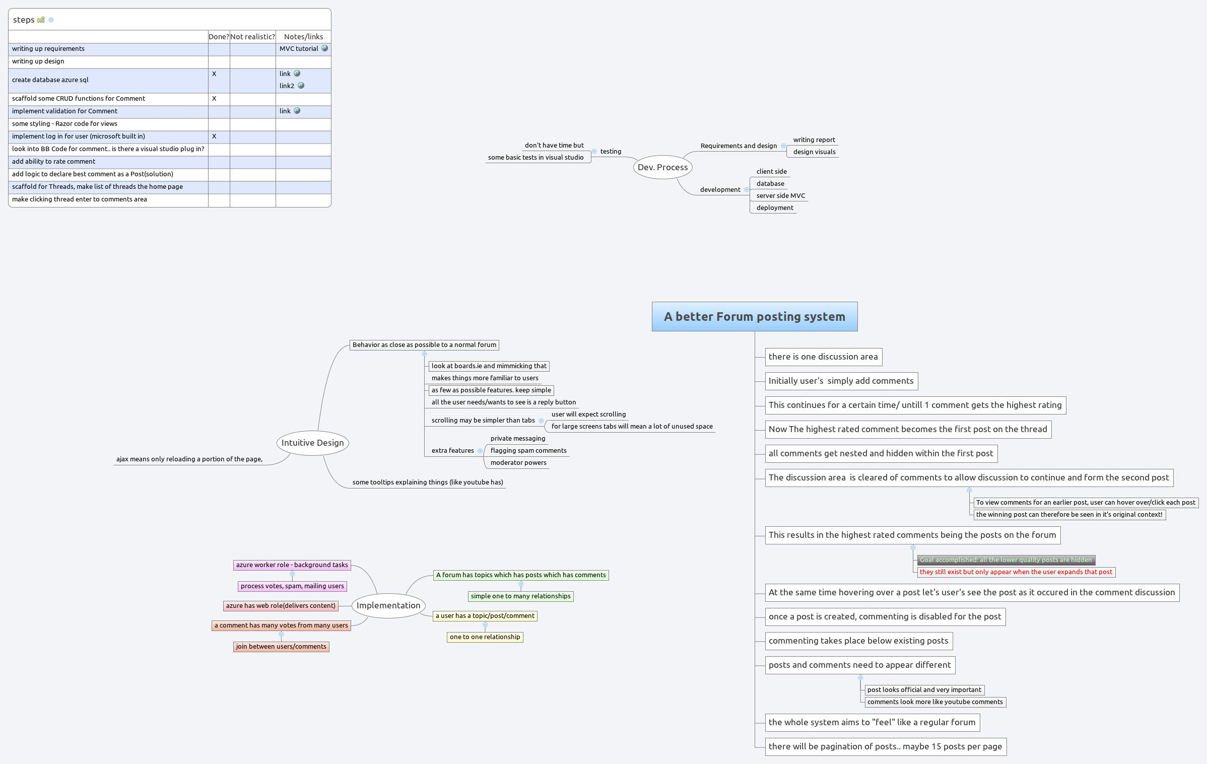 A better Forum posting system - XMind - Mind Mapping Software