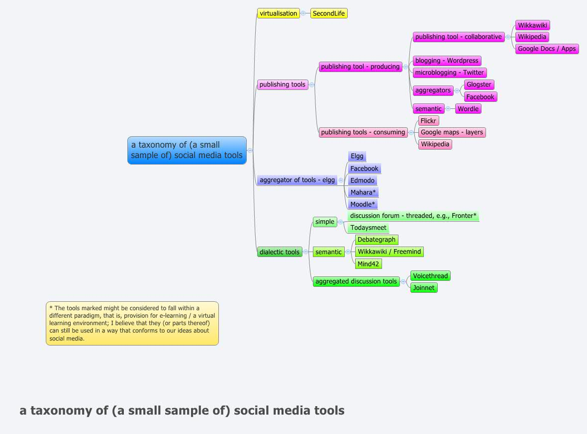 a taxonomy of (a small sample of) social media tools - XMind