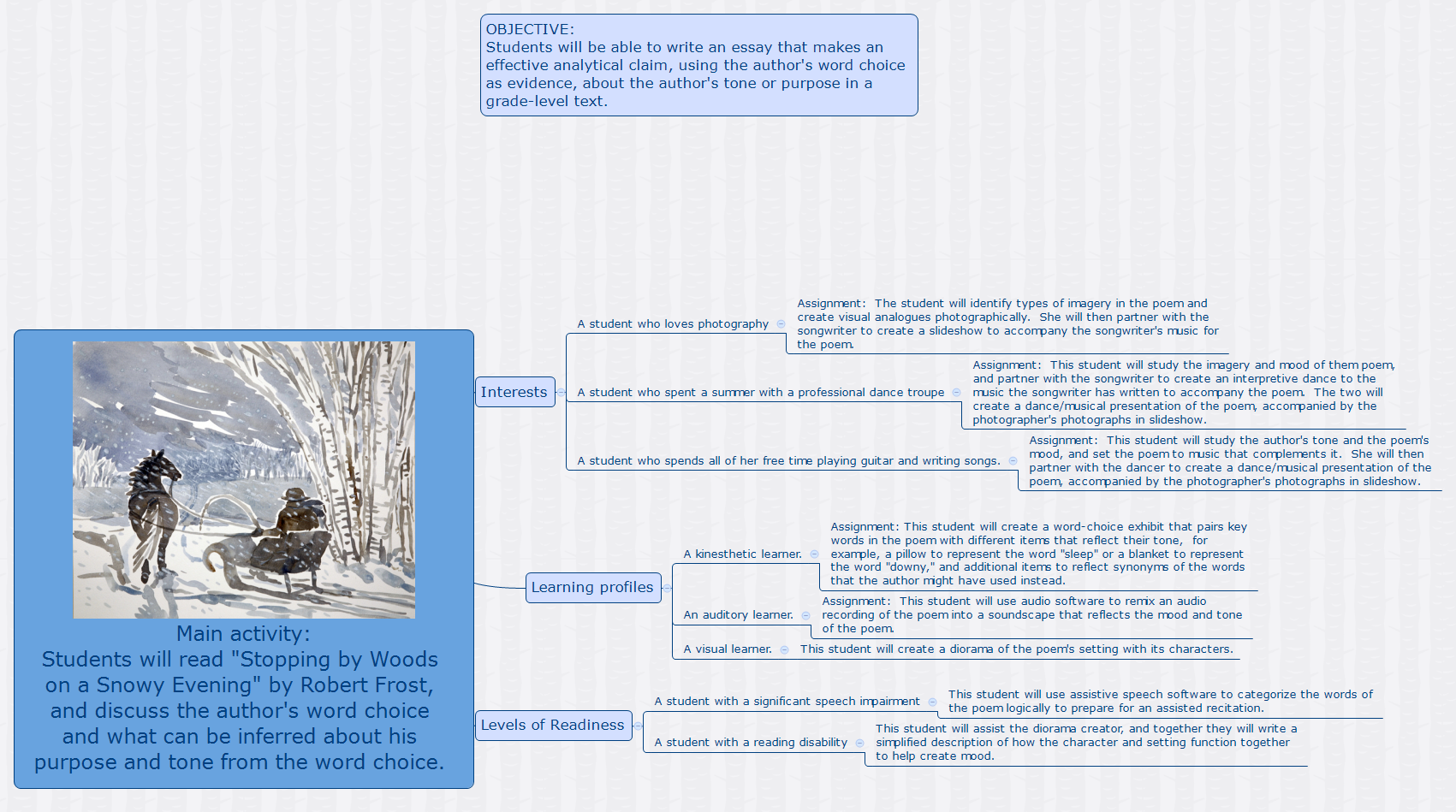 High School Years Essay Main Activity Students Will Read Stopping By Woods On A Snowy Evening By  Robert Frost And Discuss The Authors Word Choice And What Can Be Inferred   Custom Book Reports also English Example Essay Main Activity Students Will Read Stopping By Woods On A Snowy  Environmental Science Essays