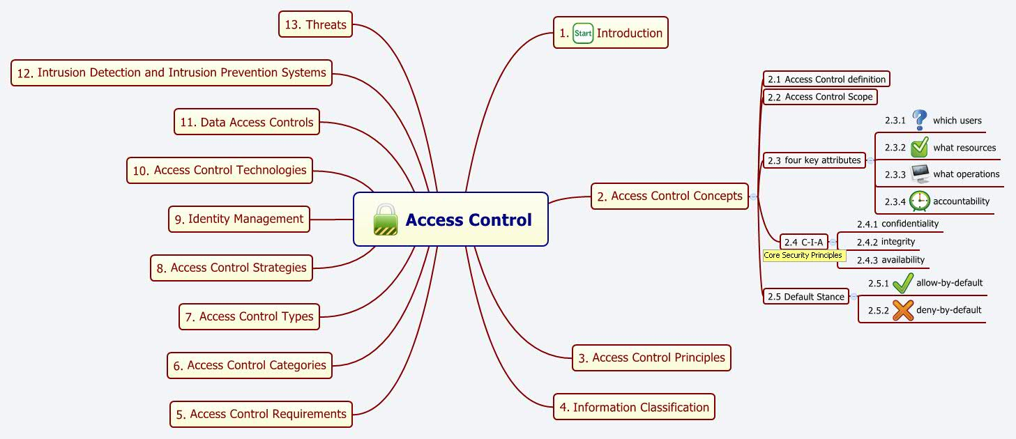 Cissp Xmind Mind Mapping Software