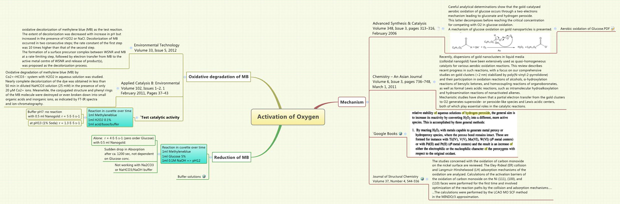 Activation of Oxygen - XMind - Mind Mapping Software