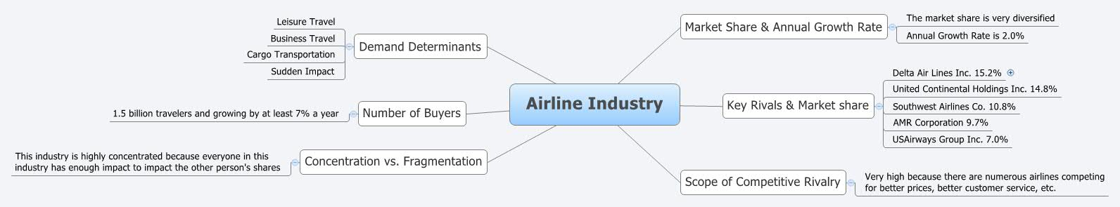 Airline Industry - XMind - Mind Mapping Software