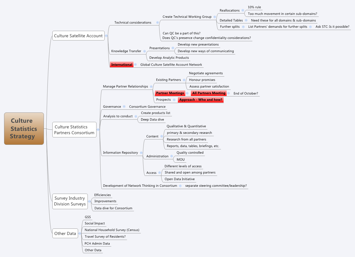 Culture Statistics Strategy - XMind - Mind Mapping Software