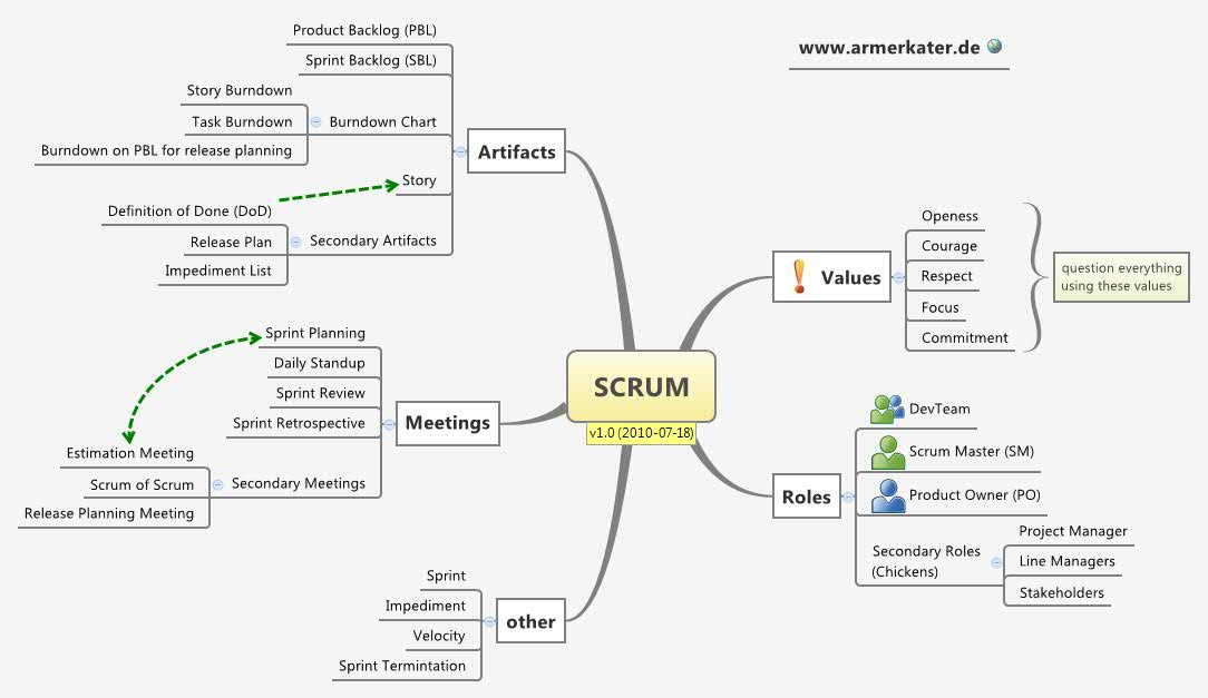 sprint retrospective meeting template - scrum xmind the most popular mind mapping software on
