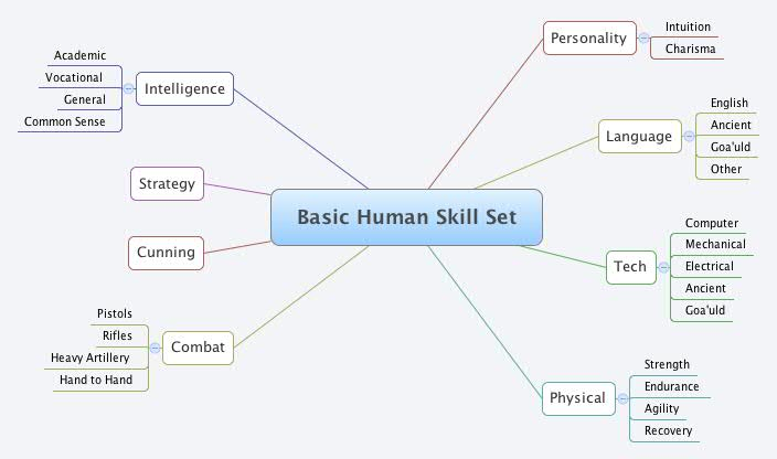basic human skill set xmind the most popular mind mapping software on the planet
