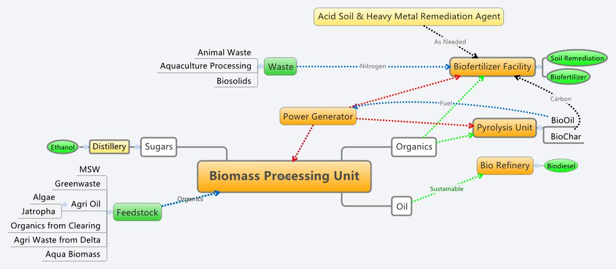 biomass processing unit xmind mind mapping software