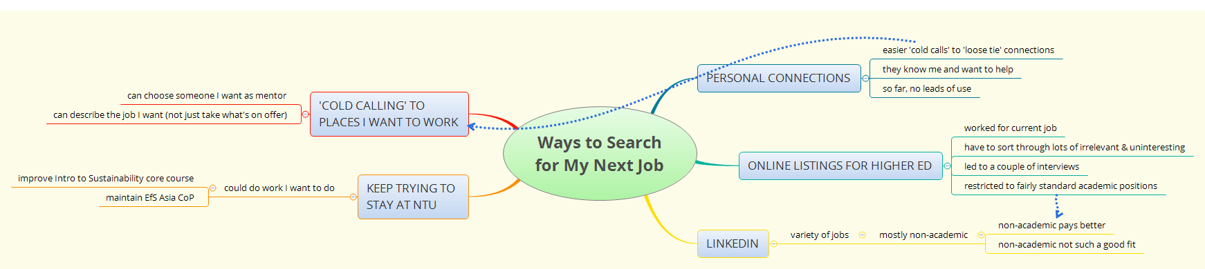 Ways to Search for My Next Job