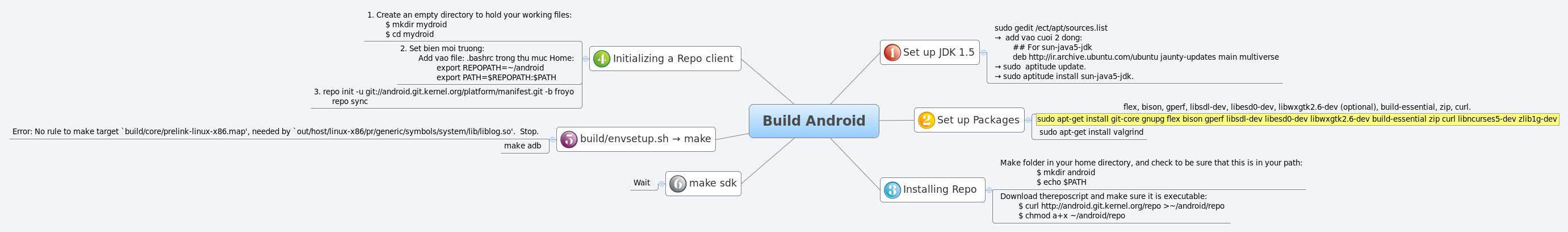 Build Android - XMind - Mind Mapping Software