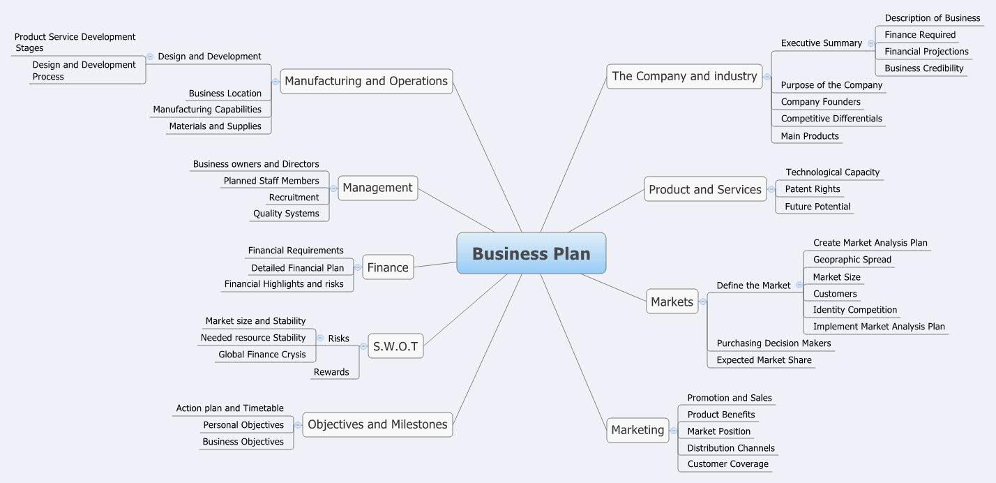 business plan xmind mind mapping software