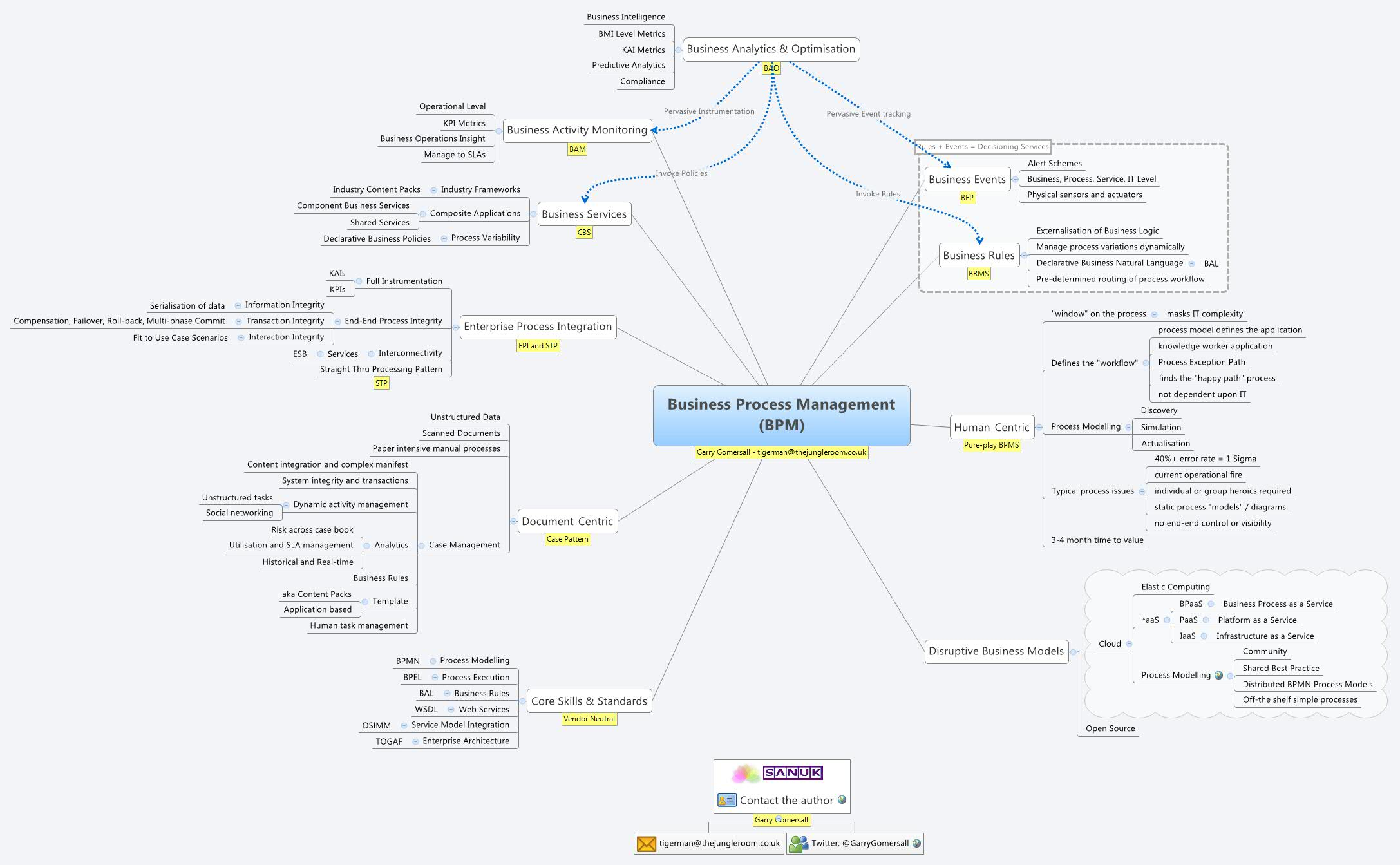 business process management bpm xmind mind mapping software