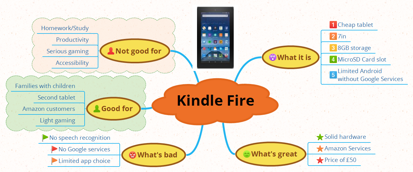 Android for Dyslexia - XMind - Mind Mapping Software