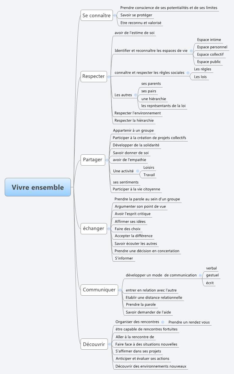 plan de communication - xmind