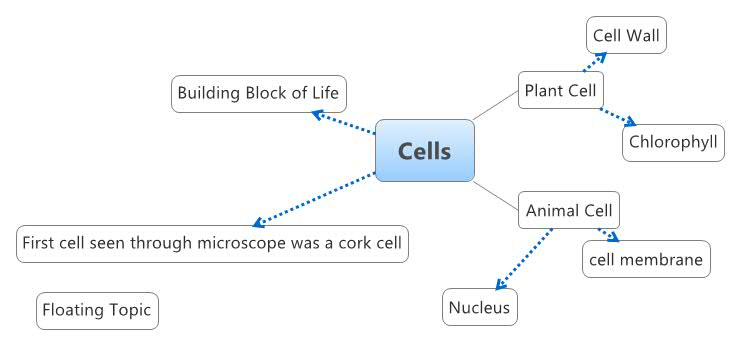 Cells - XMind - Mind Mapping on map of environment, map of control, map of nephron, map of grid, map of 1922, map of equality, map of excretory system, map of identity, map of jerusalem's lot, map of web, map of skin, map of nw spain, map of cont, map of tv, map of metabolism, map of biology, map of data, map of gps, map of chromosome, map of wifi,