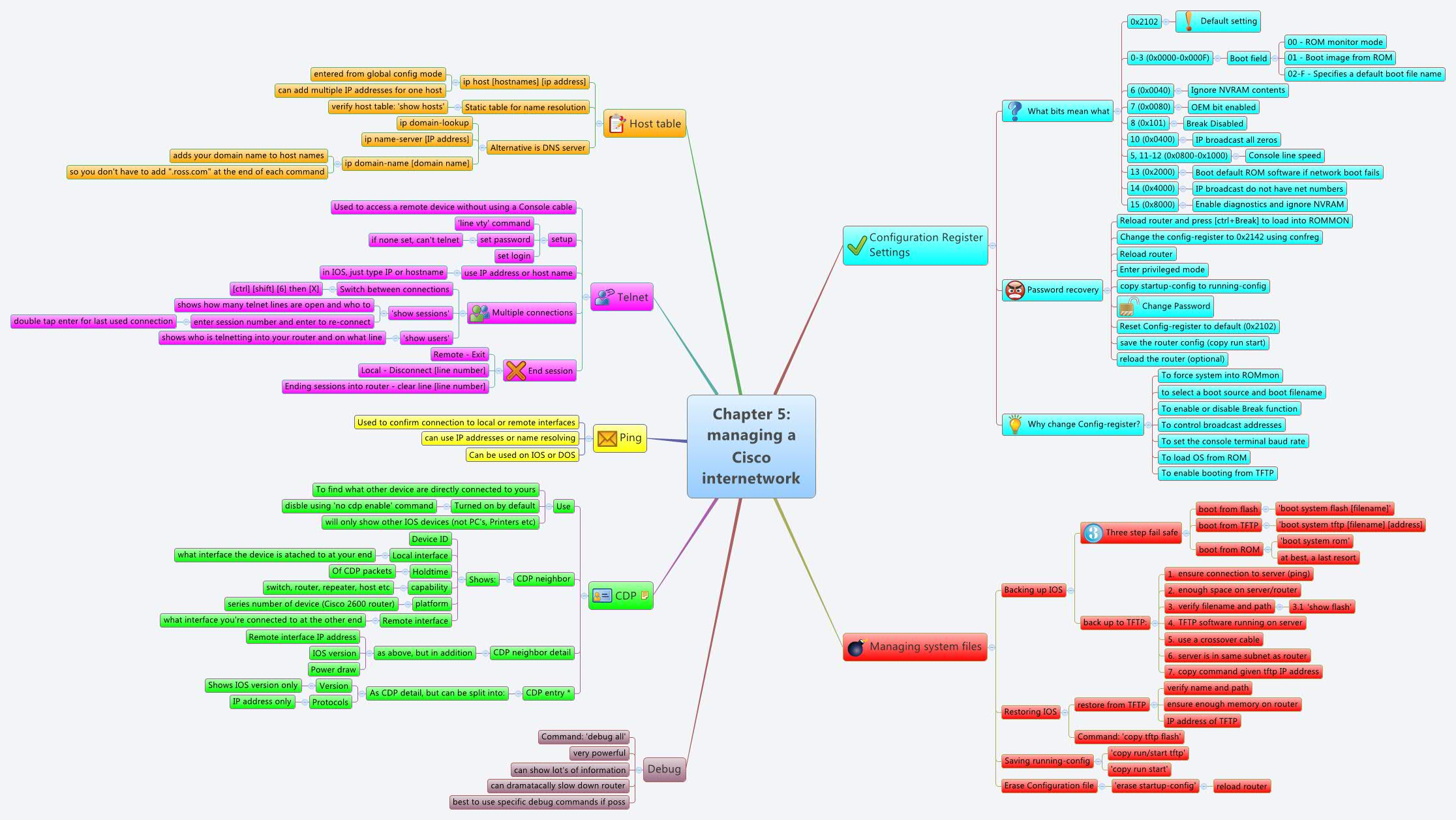 Chapter 5: managing a Cisco internetwork - XMind - Mind