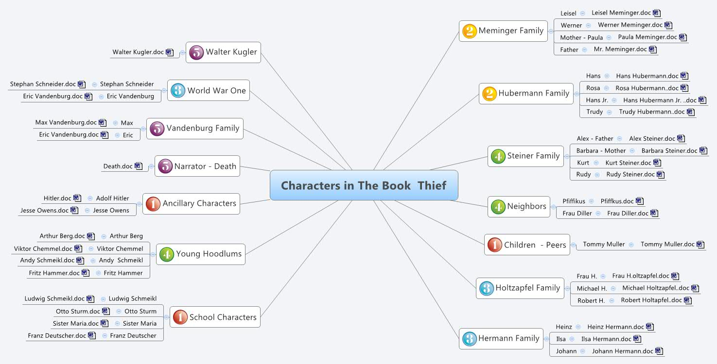 the book thief characters