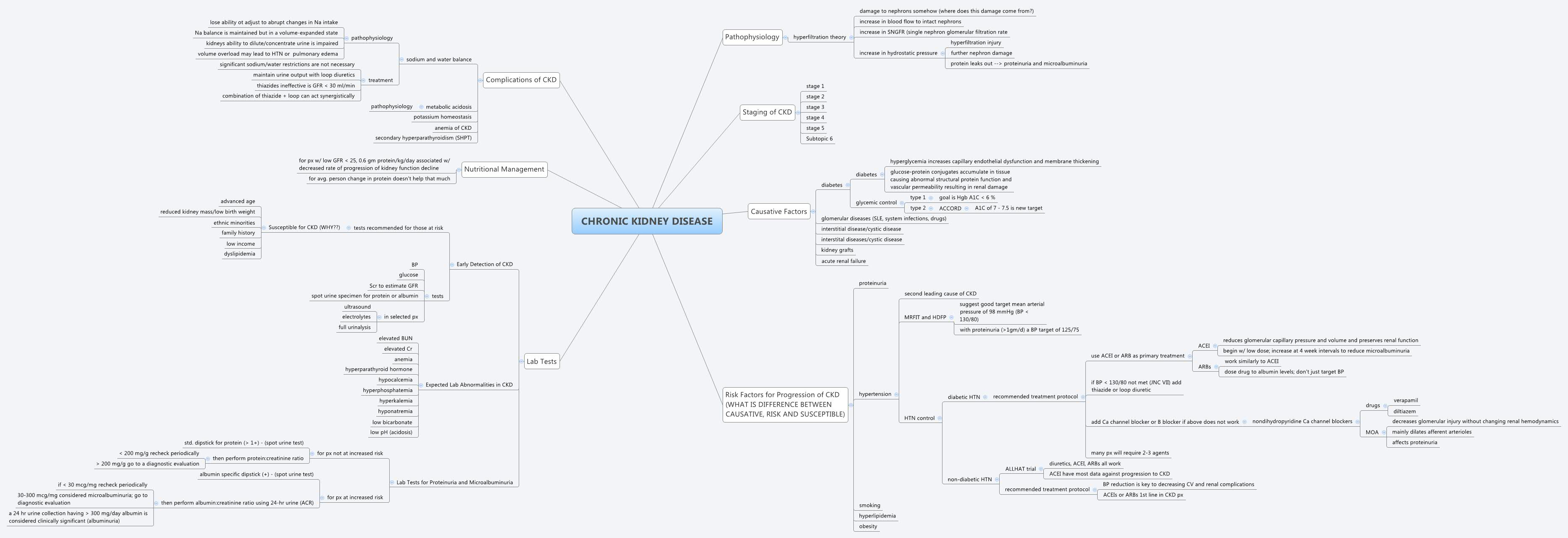 Chronic Kidney Disease Xmind Mind Mapping Software
