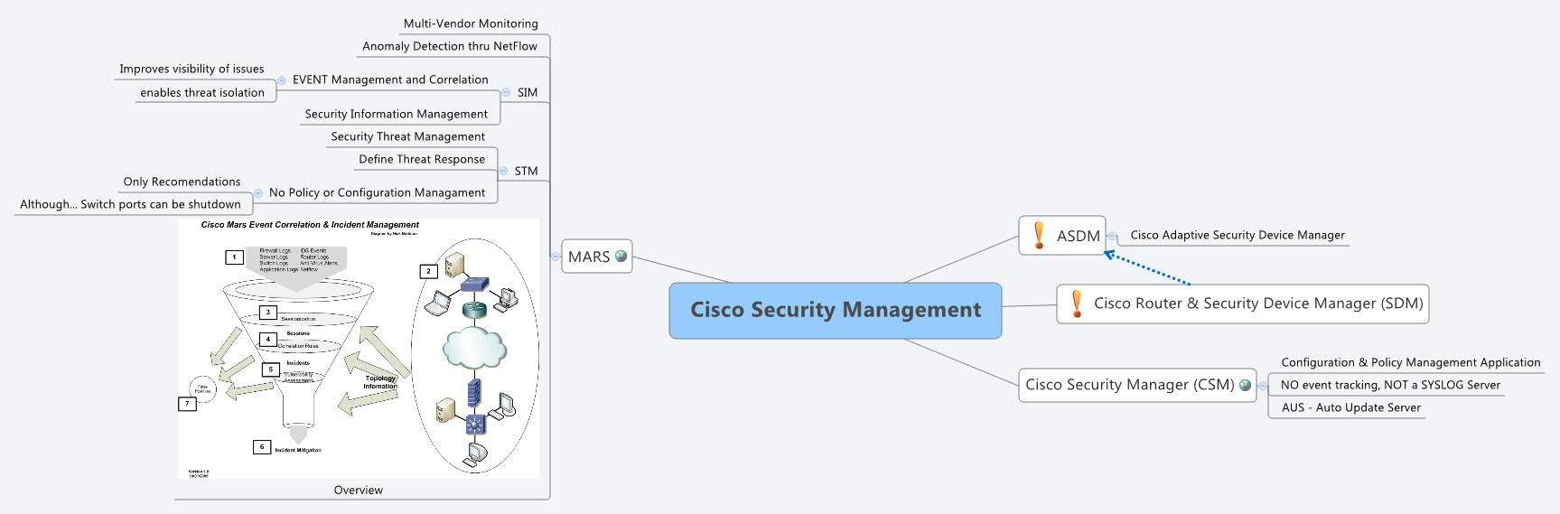 Cisco Security Management - XMind - Mind Mapping Software
