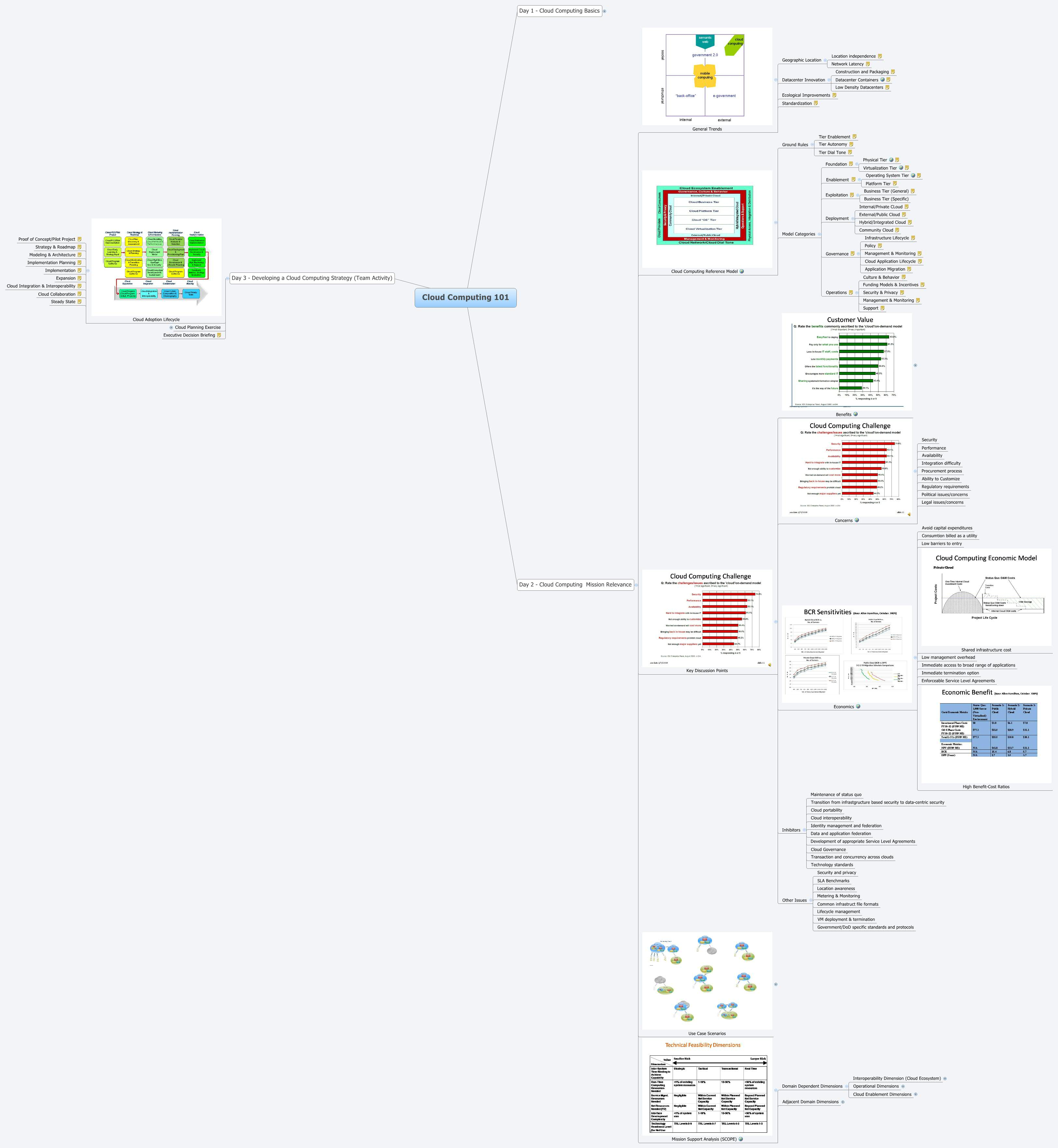 Cloud Computing 101 Xmind Mind Mapping Software