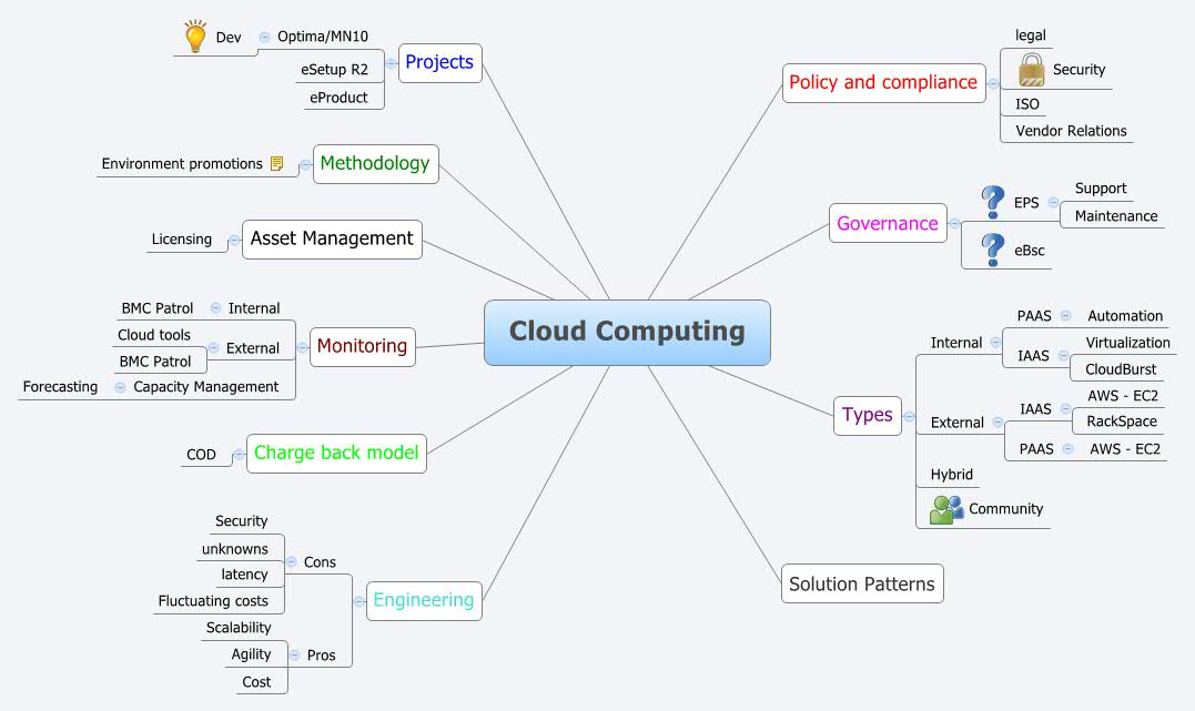 Cloud Com - XMind - Mind Mapping Software on cloud world map, cloud activity map, cloud mind art, cloud value map, creating a concept map, cloud word map, printable concept map, cloud concept,