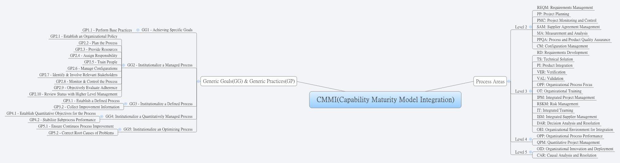 Cmmicapability Maturity Model Integration Xmind The Most