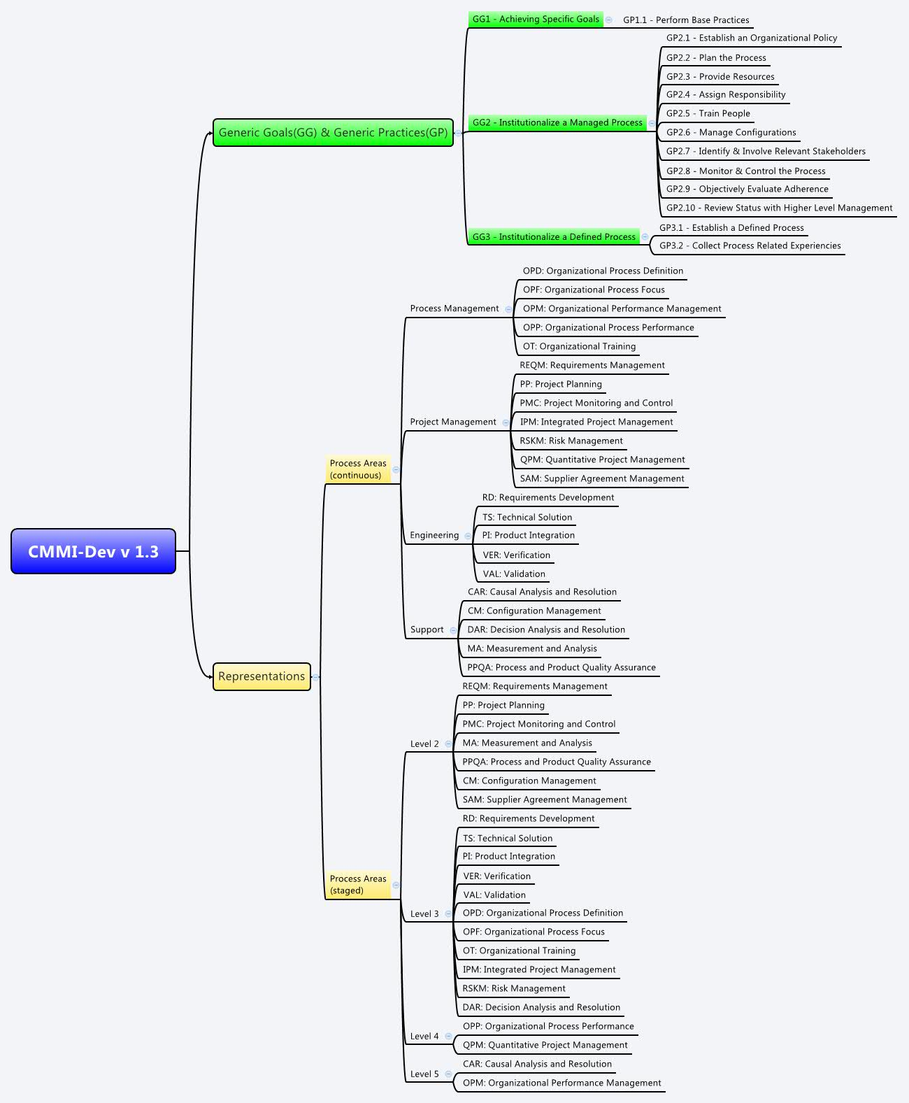 Cmmi Dev V 13 Xmind The Most Popular Mind Mapping Software On