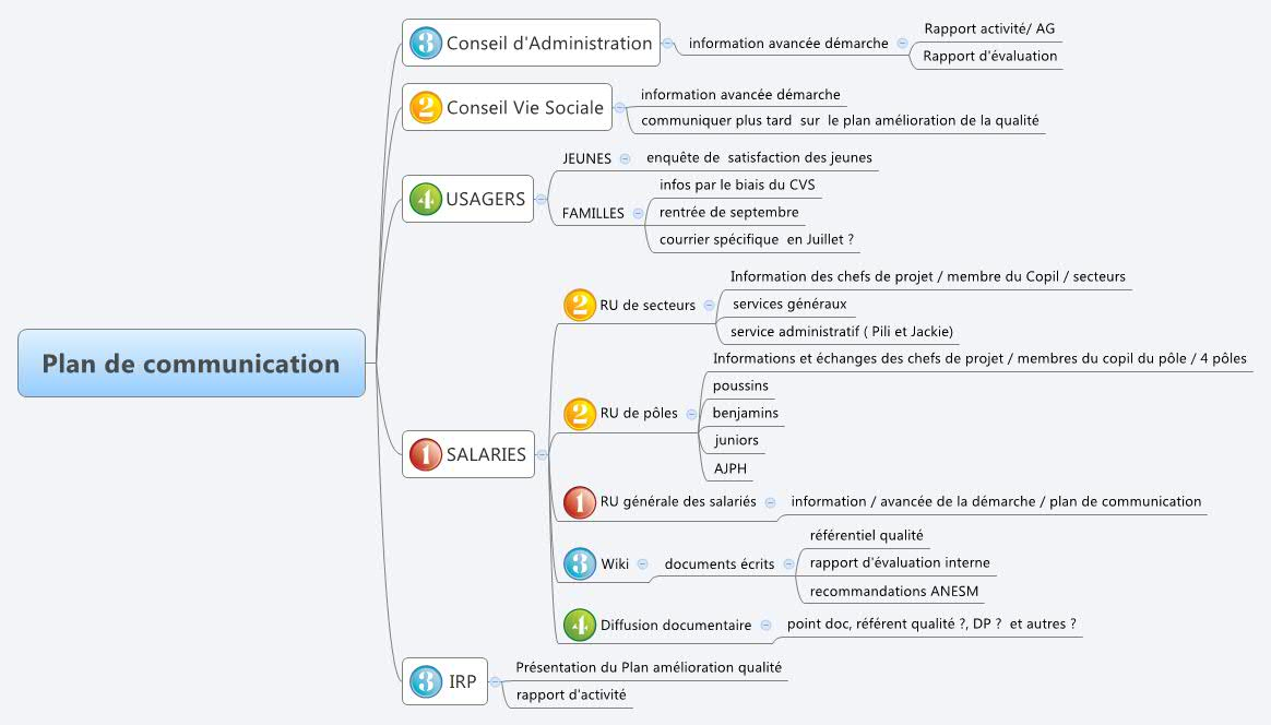 plan de communication - xmind