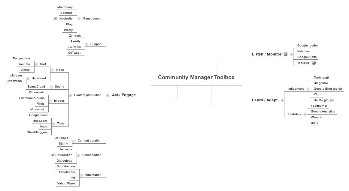 Community Manager Toolbox - XMind - Mind Mapping Software