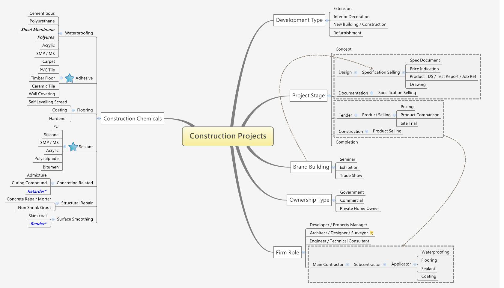 Construction Projects Xmind Mind Mapping Software