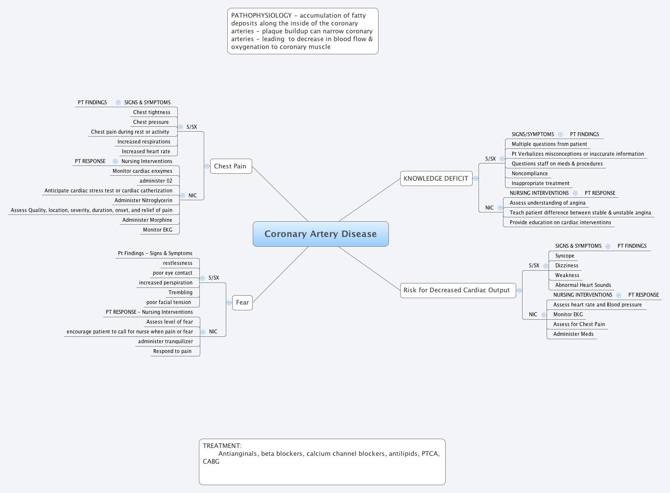 Coronary Artery Disease Xmind Mind Mapping Software