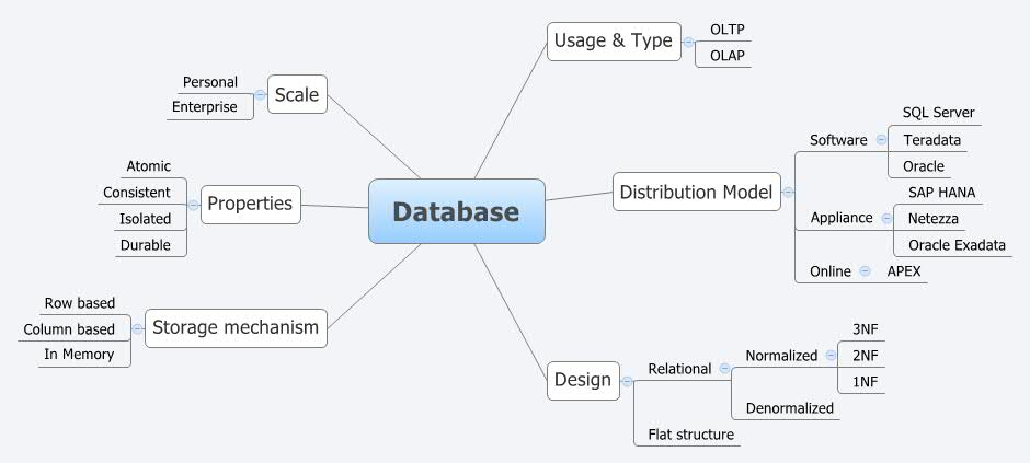 Database - XMind - Mind Mapping on map data, map projection, map art, map world, map print, map design, map services, map history, map of ur and uruk, map book, map of mobile, map drawing, map games, map of asean countries, map language, map java, map web, map of afghanistan and pakistan, map project,
