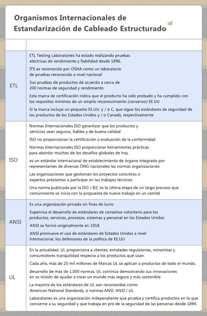 Organismos Internacionales De Estandarizaci N De Cableado