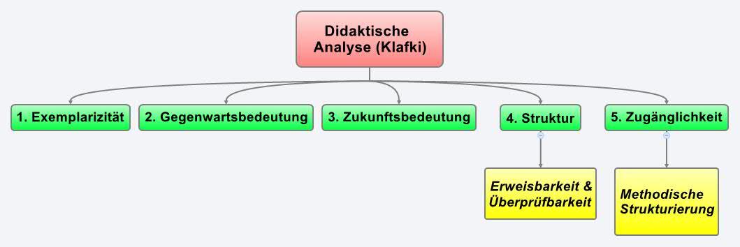 Satzarten Sachanalyse Didaktische Analyse