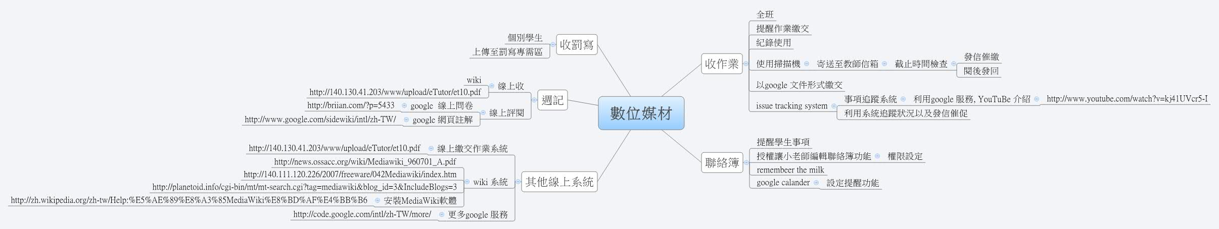 數位媒材 - XMind - Mind Mapping Software