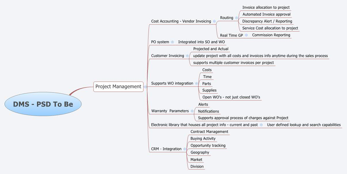 DMS - PSD To Be - XMind - Mind Mapping Software