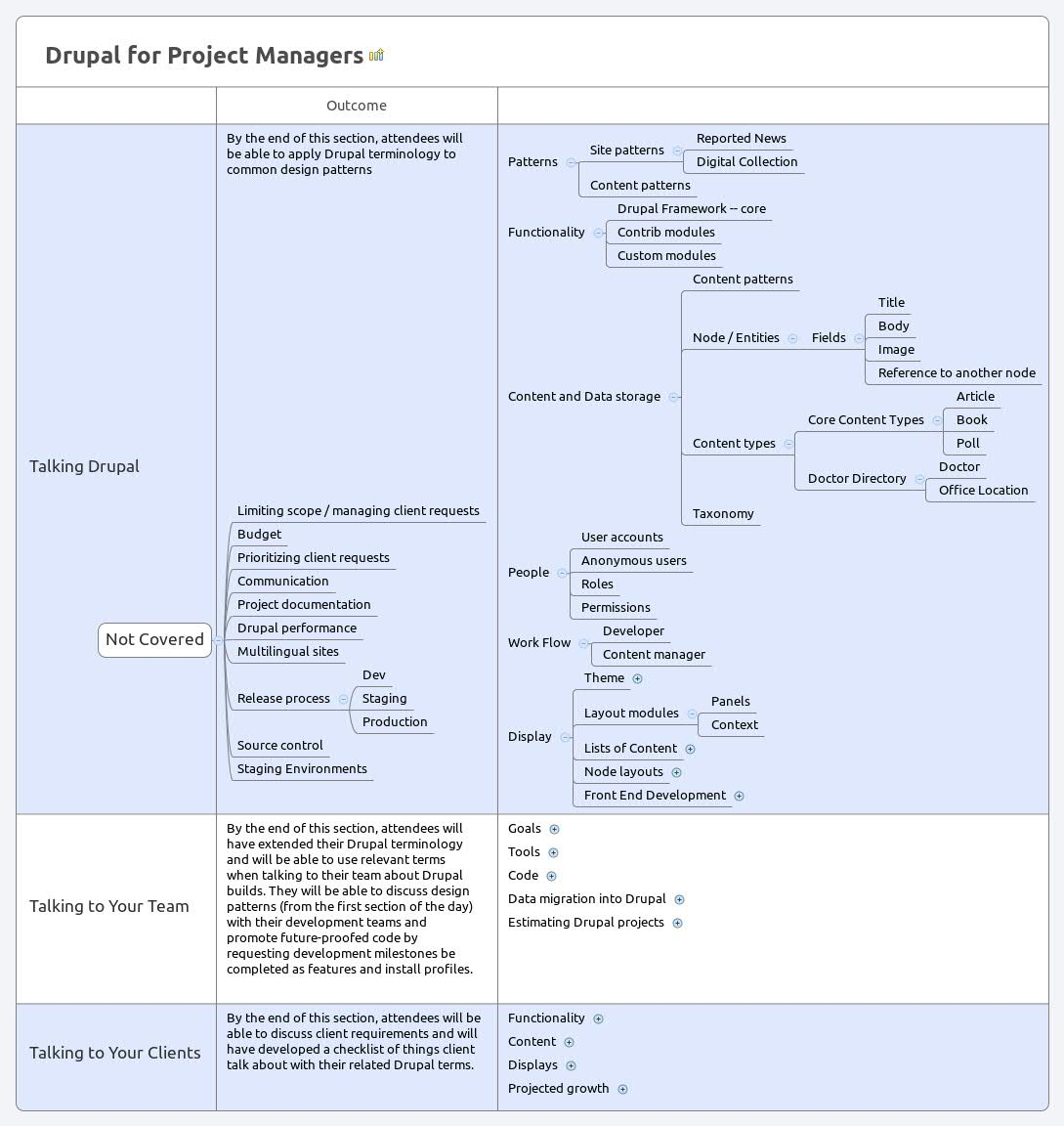Drupal for Project Managers - XMind - Mind Mapping Software
