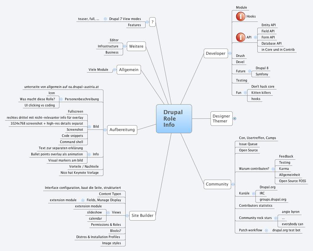Drupal Role Info - XMind - Mind Mapping Software