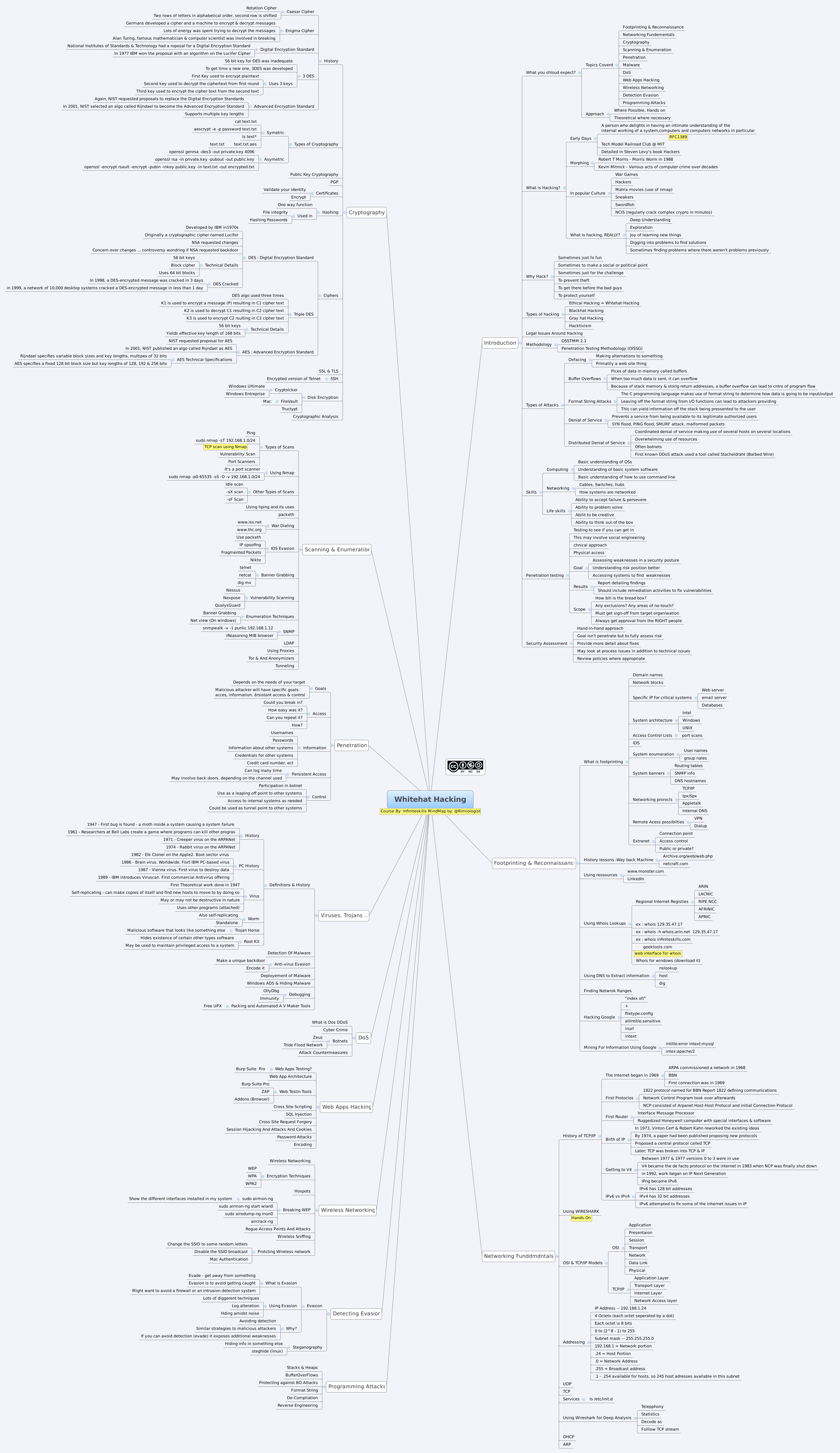 Whitehat Hacking - XMind - Mind Mapping Software