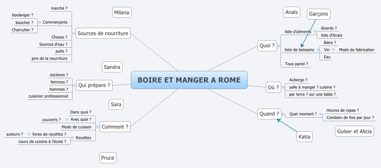 Boire Et Manger A Rome Xmind Mind Mapping Software